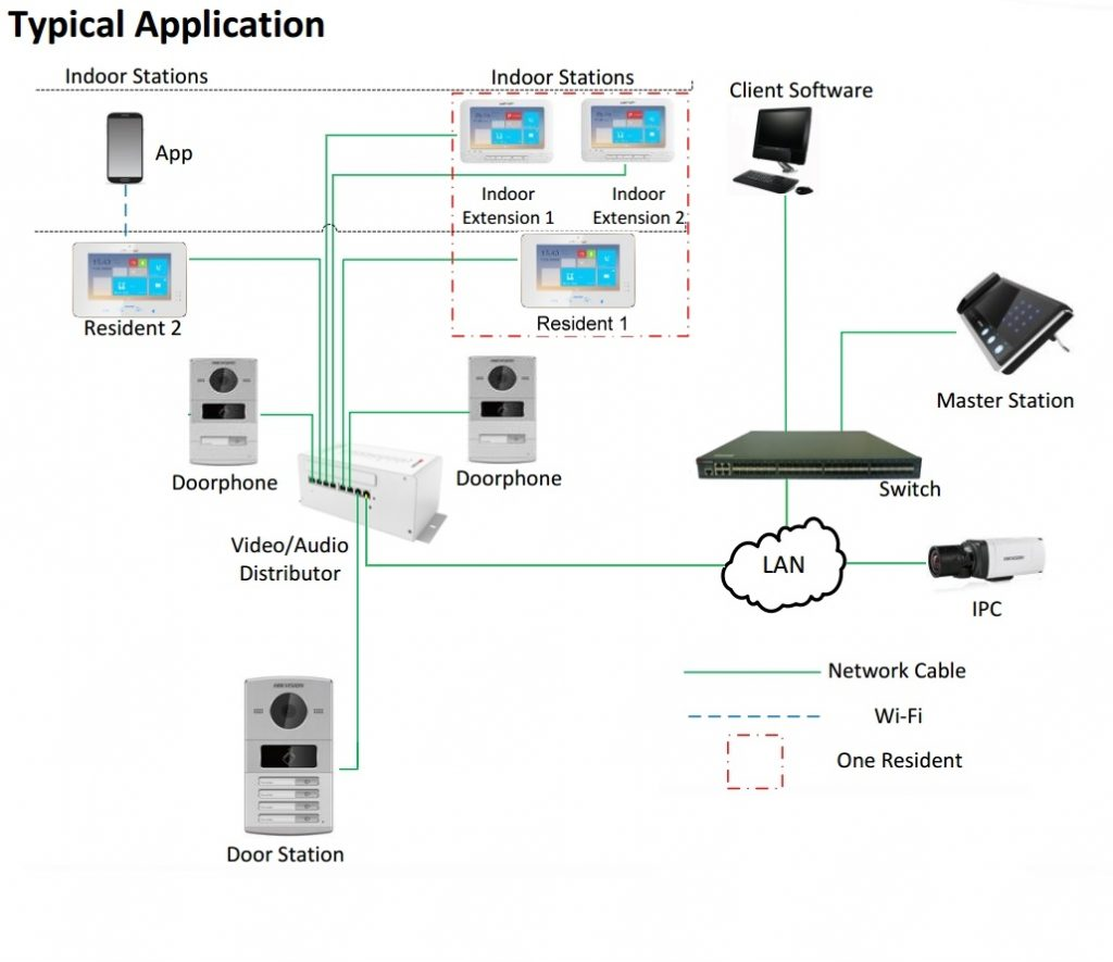 Cabling Diagram Of A Typical Hikvision Ip Intercom Please