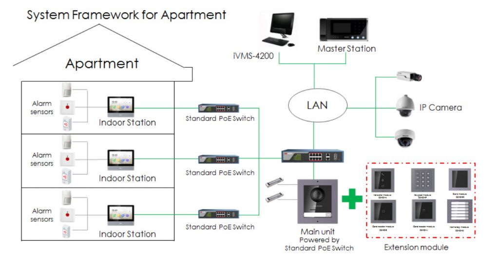 Cctv Poe Wiring Diagram from www.securitywholesalers.com.au
